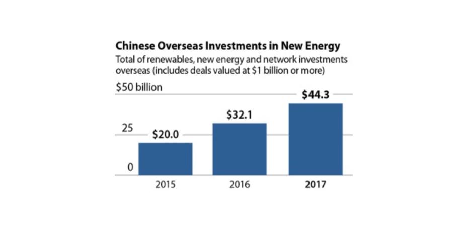 China Renewable Energy
