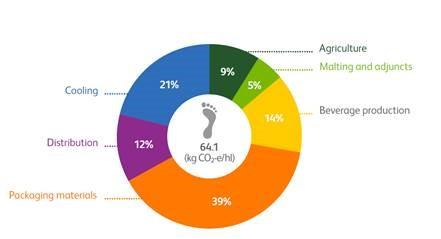 Heineken carbon emissions graphic