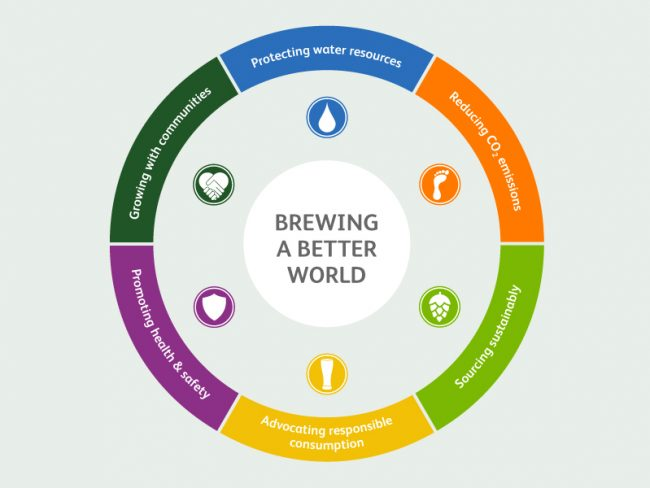 Heineken sustainability - Brewing a Better World