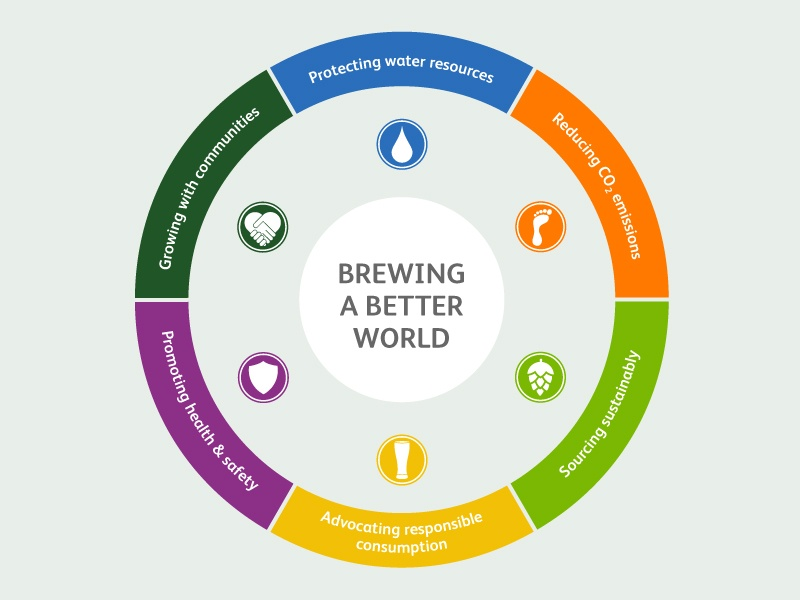 Heineken sustainability - Brewing a Better World