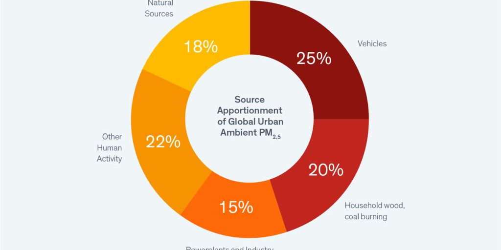 air pollution health impacts chart