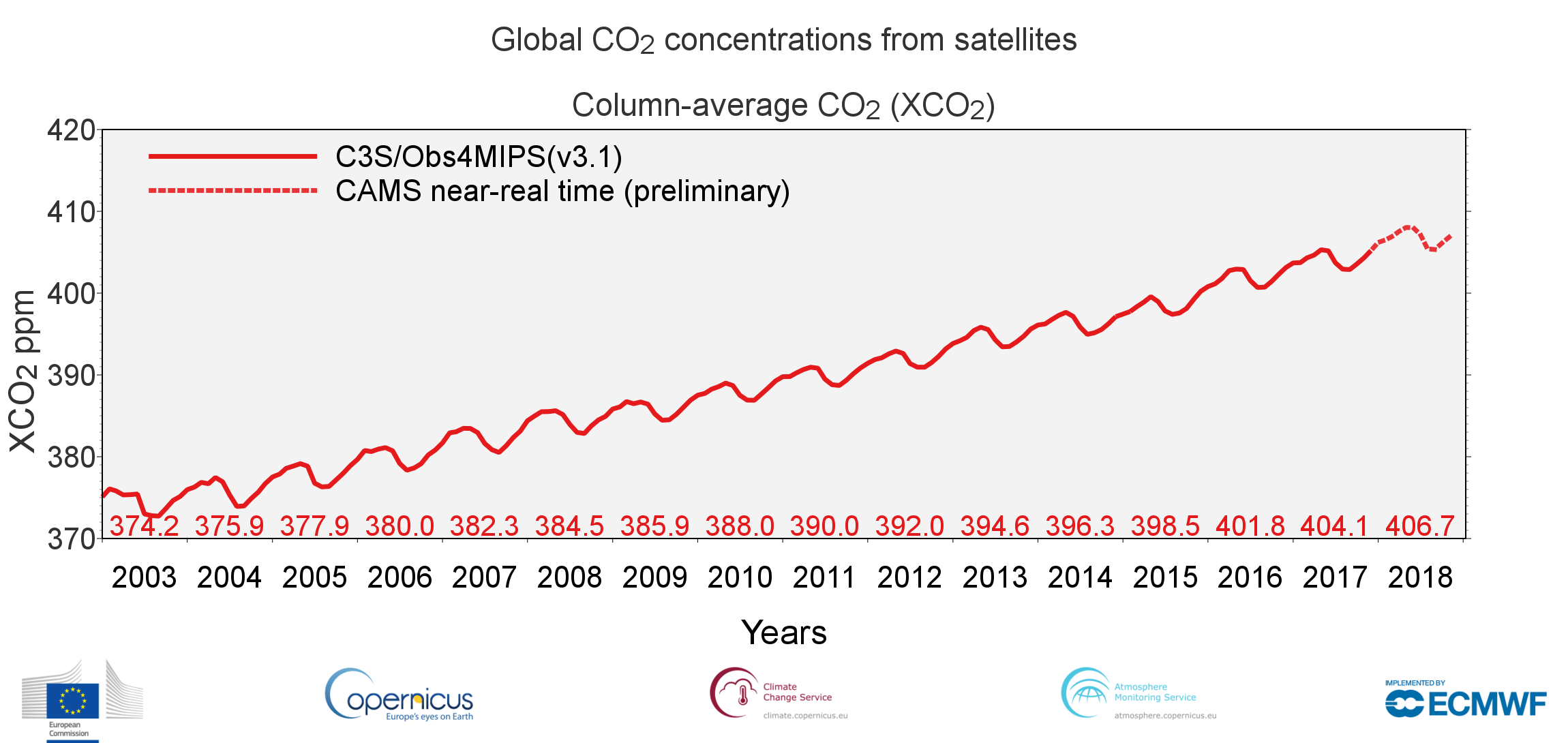 Global CO2 Concentrations from Satellites Chart