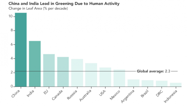 China and India Greening Due to Human Activity Graph