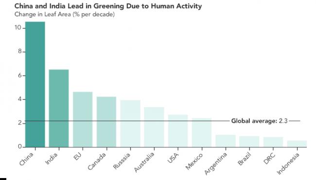 China and India Greening Due to Human Activity Graph