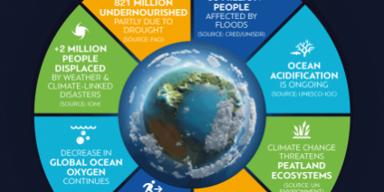 WMO Global Climate Statement