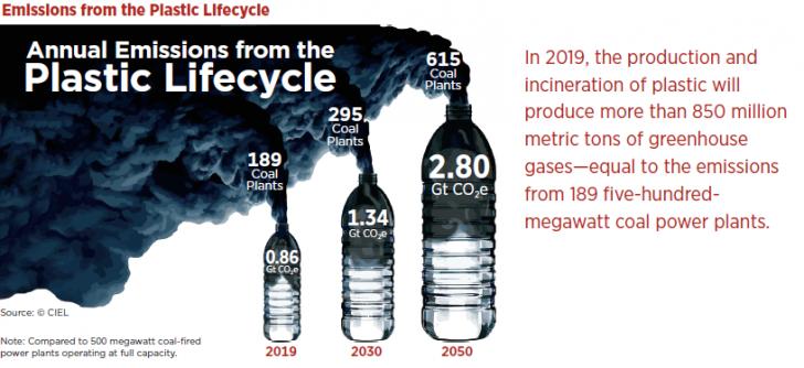 plastic lifecycle