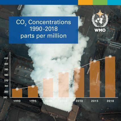 Greenhouse Gas Bulletin