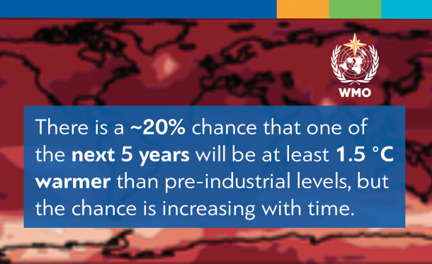 WMO climate prediction